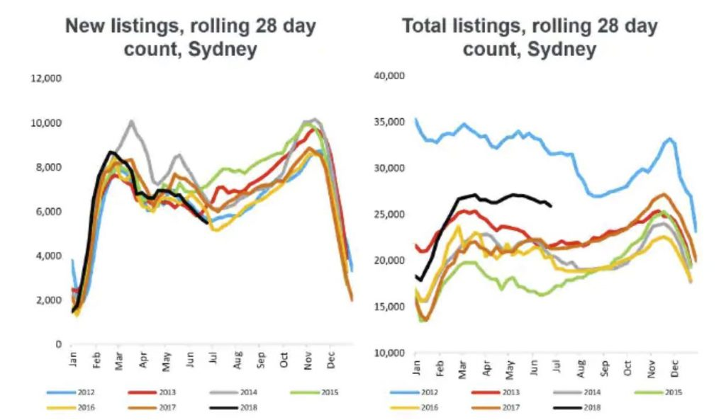 Sydney's real estate listing count over the past 6 years